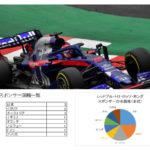 レッドブル・トロロッソ・ホンダF1チームのスポンサーを分析