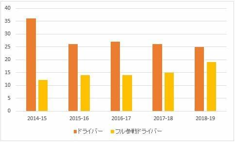 フォーミュラe参戦ドライバーとフル参戦ドライバーの数(半数以上副業ドライバー)