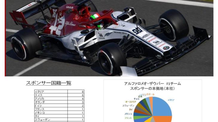 アルファロメオ・ザウバーF1チームのスポンサーを分析