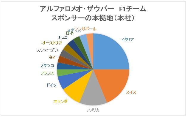 アルファロメオレーシングのスポンサー国別割合