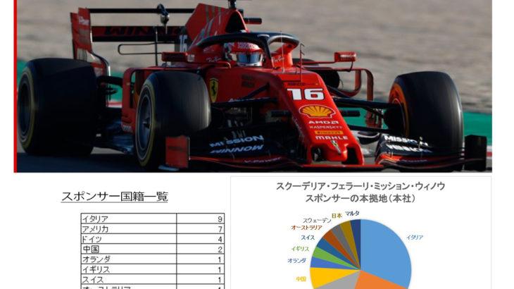フェラーリF1チームのスポンサーを分析