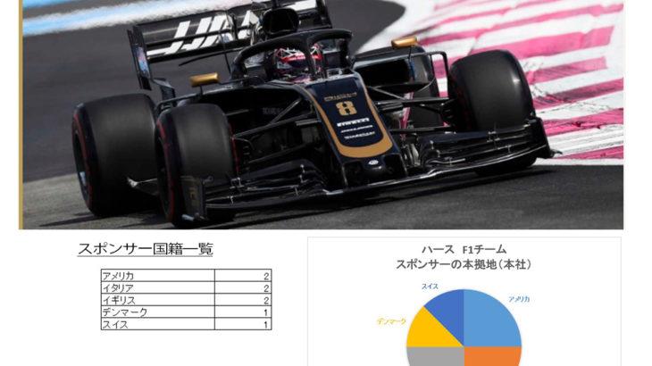 ハースF1チームのスポンサーを分析