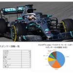 メルセデスAMG F1チームのスポンサーを分析
