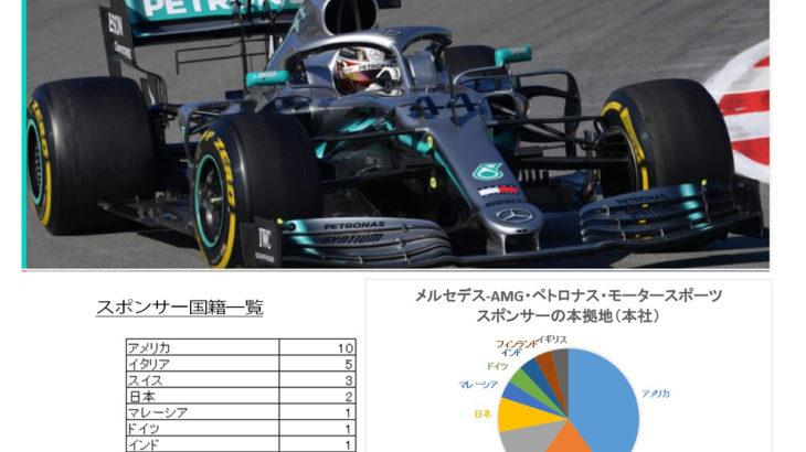 メルセデスAMG F1チームのスポンサー分析