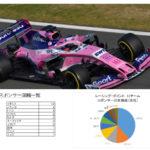 レーシングポイントF1チームのスポンサーを分析