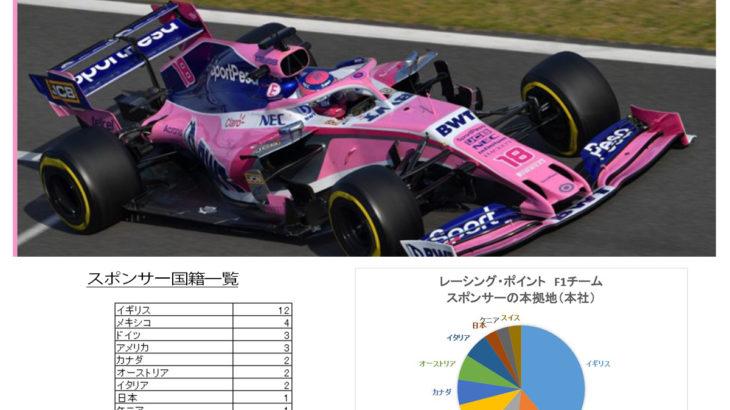 レーシングポイントF1のスポンサーを分析