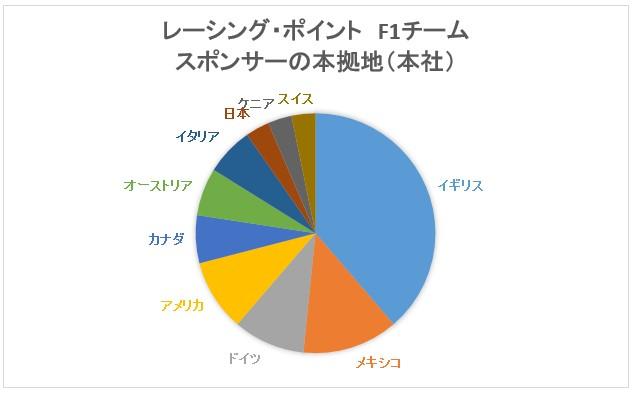 レーシングポイントF1のスポンサー国別割合