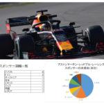 レッドブルF1チームのスポンサーを分析