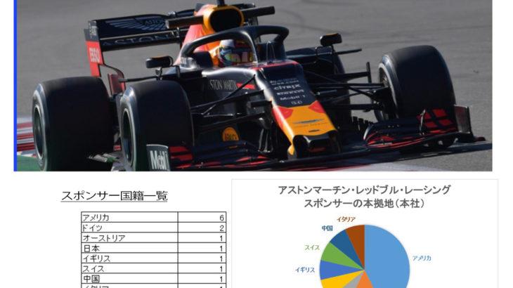 レッドブルF1チームのスポンサー分析