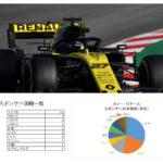ルノーF1チームのスポンサーを分析