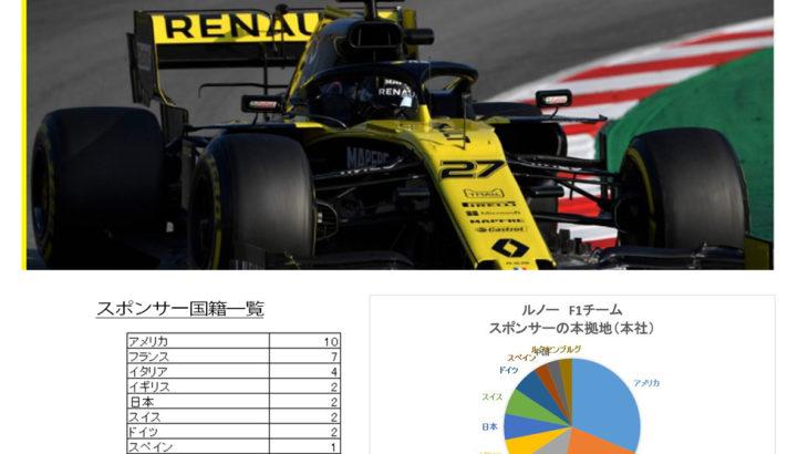 【2019年版】ルノーF1チームのスポンサーを分析
