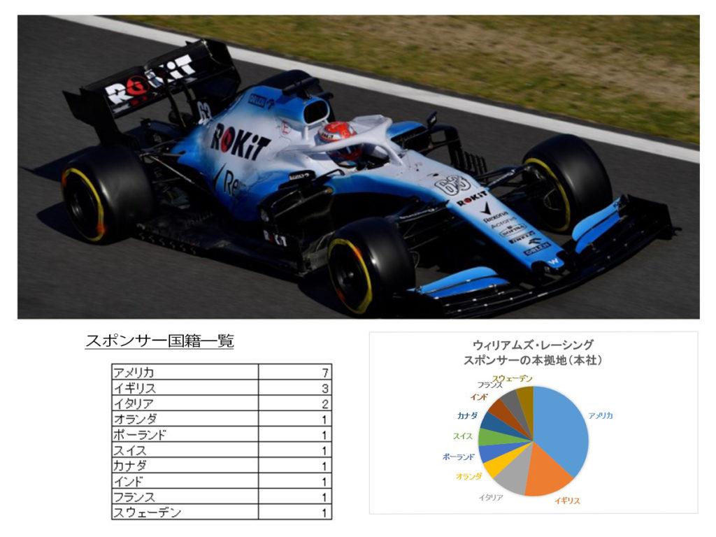 ウィリアムズF1チームのスポンサーを分析
