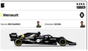 2020年版ルノーF1チームのスポンサー分析