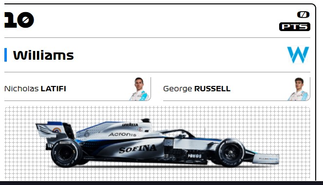 【2020年版】ウィリアムズレーシング(F1チーム)のスポンサーを分析